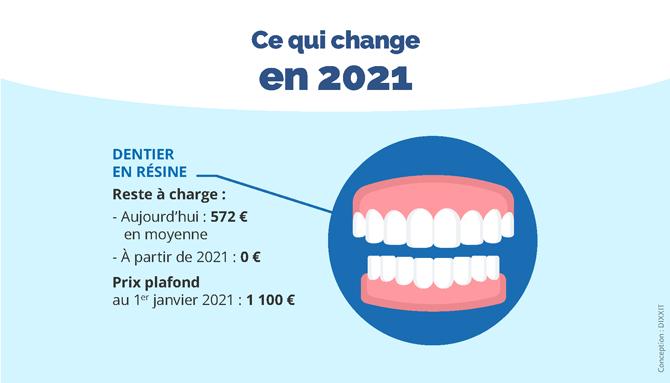 Réforme 100% santé : reste à charge 0 en 2021